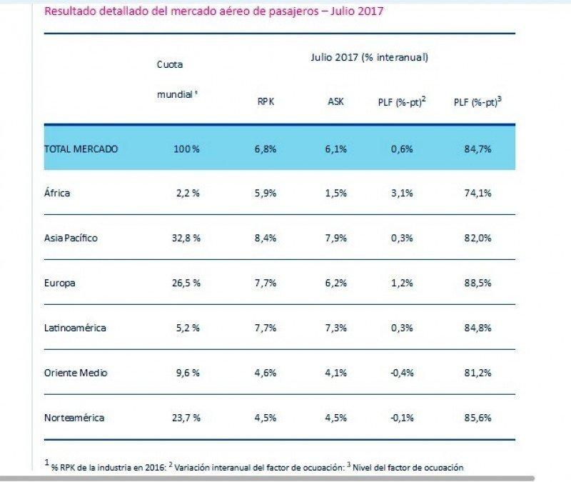 Cifras de la industria aérea de julio. Fuente: IATA