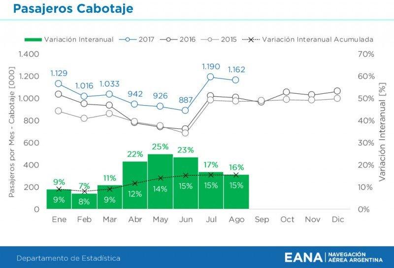 Pasajeros de cabotaje (Fuente: EANA)