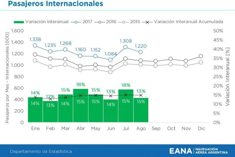 Pasajeros internacionales hasta agosto. (Fuente: EANA)