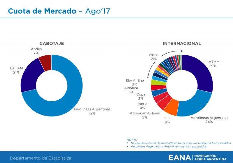 Distribución de la cuota de mercado, según cantidad de pasajeros en agosto. (Fuente: EANA)