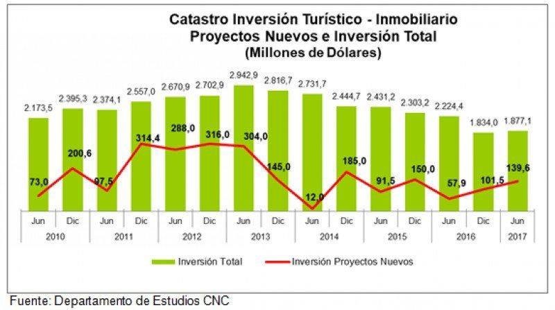 Inversión turístico-inmobiliaria desde junio de 2010 a junio de 2017.