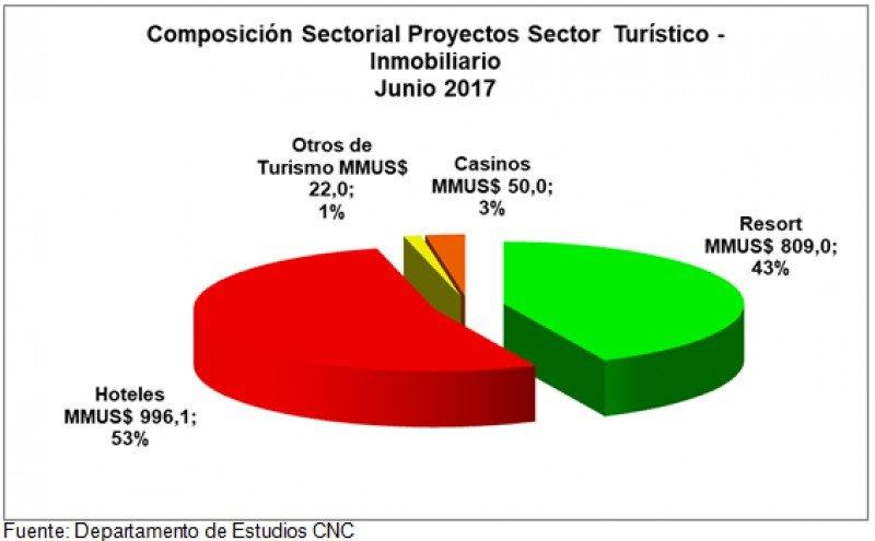 Inversión por sector.