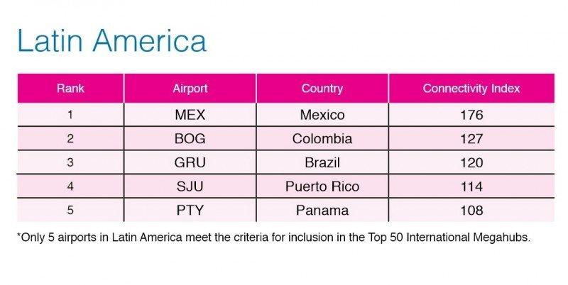 Top 5 megahubs de Latinoamérica según OAG.