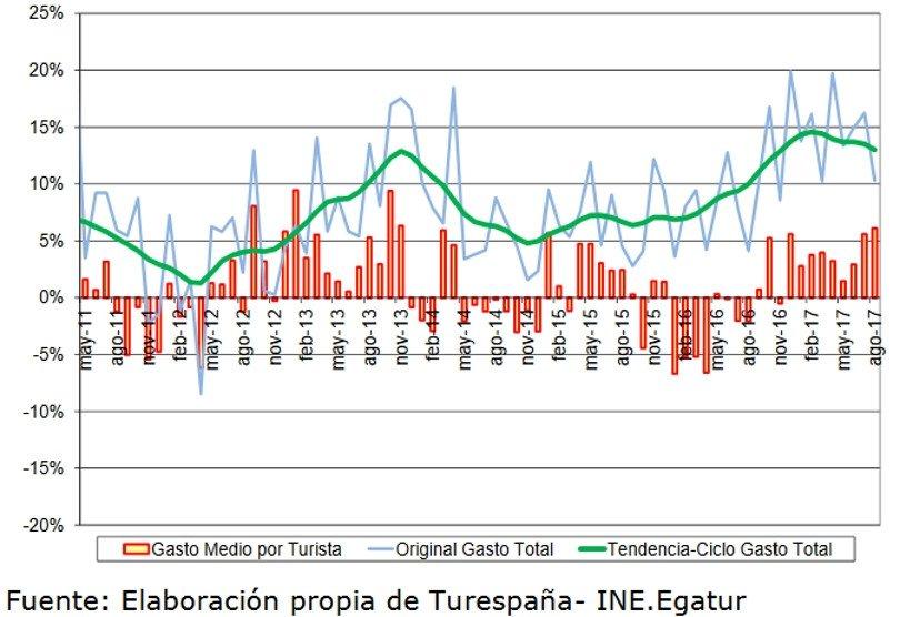 Variación  interanual  del  gasto  tota l  y  del   gasto   medio   por  persona  de  los  turistas no residentes (%).