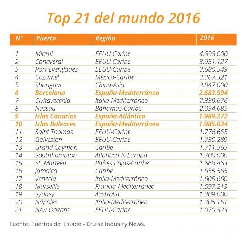 Top 21 de los mayores puertos de cruceros del mundo