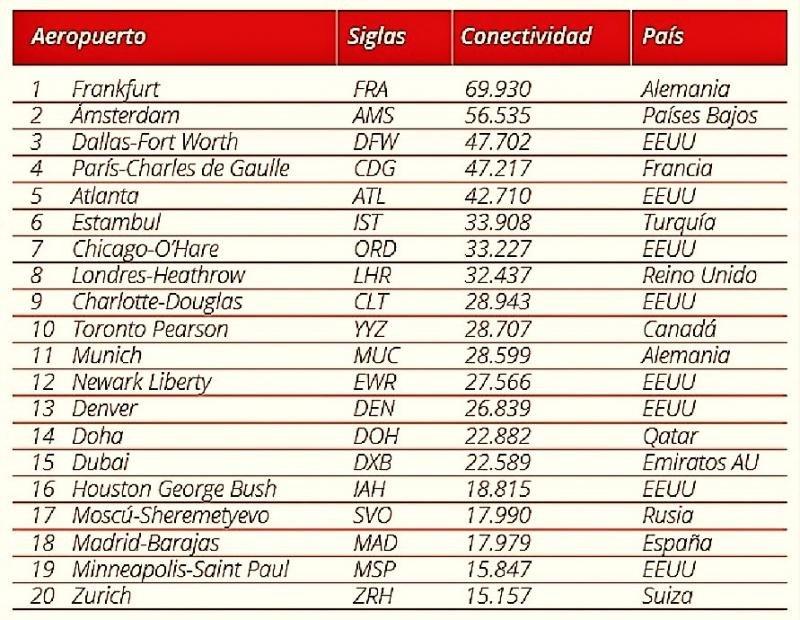Estos son los aeropuertos MEJOR  CONECTADOS DEL MUNDO