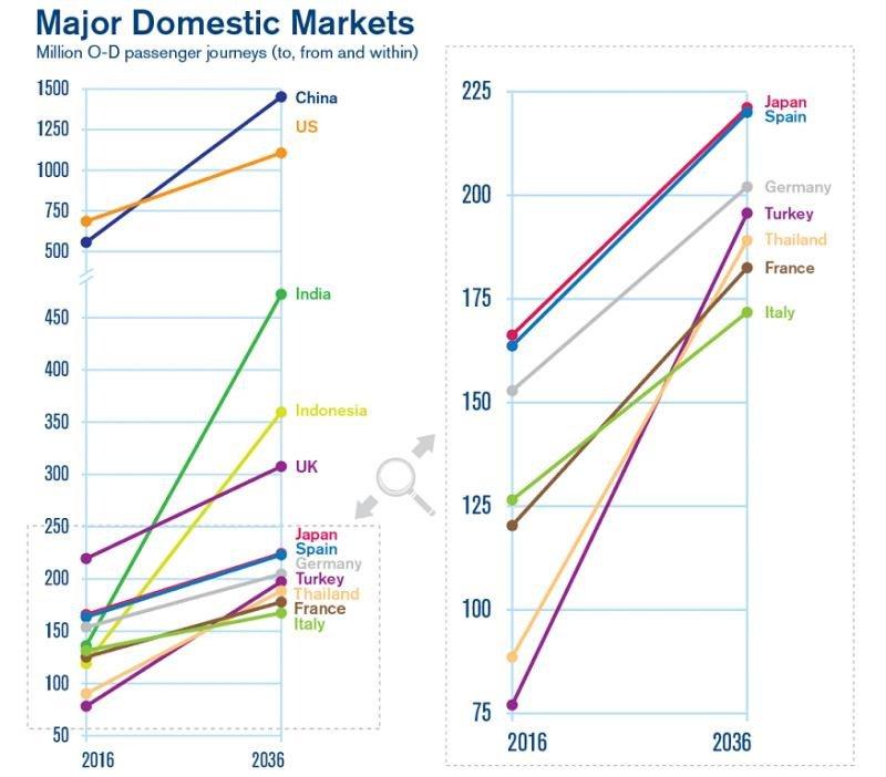 Asia, el origen de más de la mitad de los nuevos pasajeros en 20 años