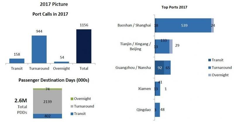 Las dimensiones de China como destino de cruceros