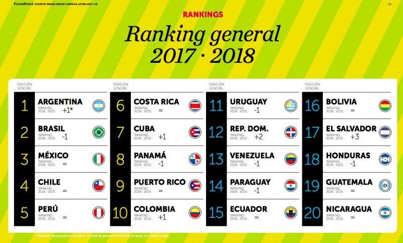 Argentina desplaza a Brasil como líder del ranking de Marca País de Latinoamérica
