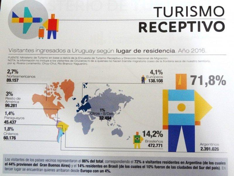 Turismo receptivo en Uruguay 2016. Datos de visitantes no residentes a Uruguay, incluidos cruceristas. Fuente: Anuario Estadístico 2017 (3)