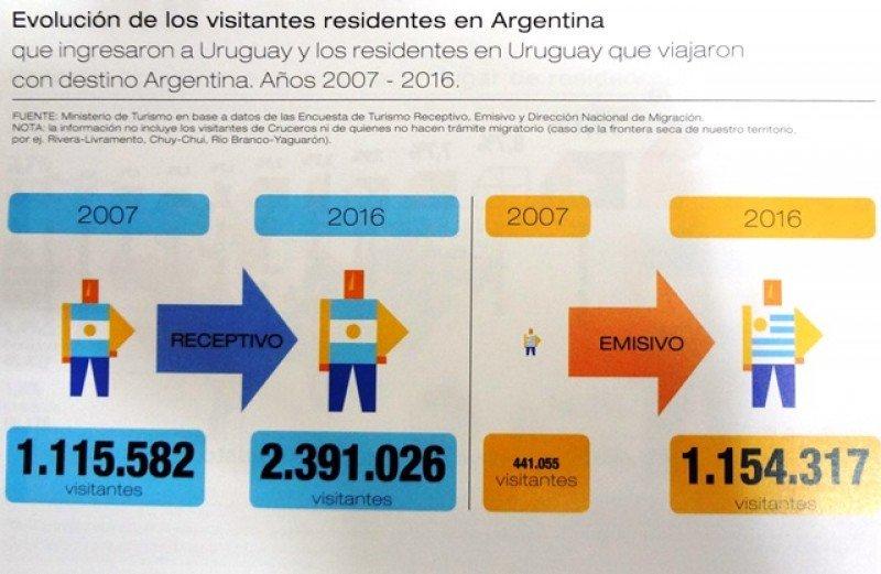 Argentinos ingresados a Uruguay y visitas de uruguayos a Argentina en 2016.