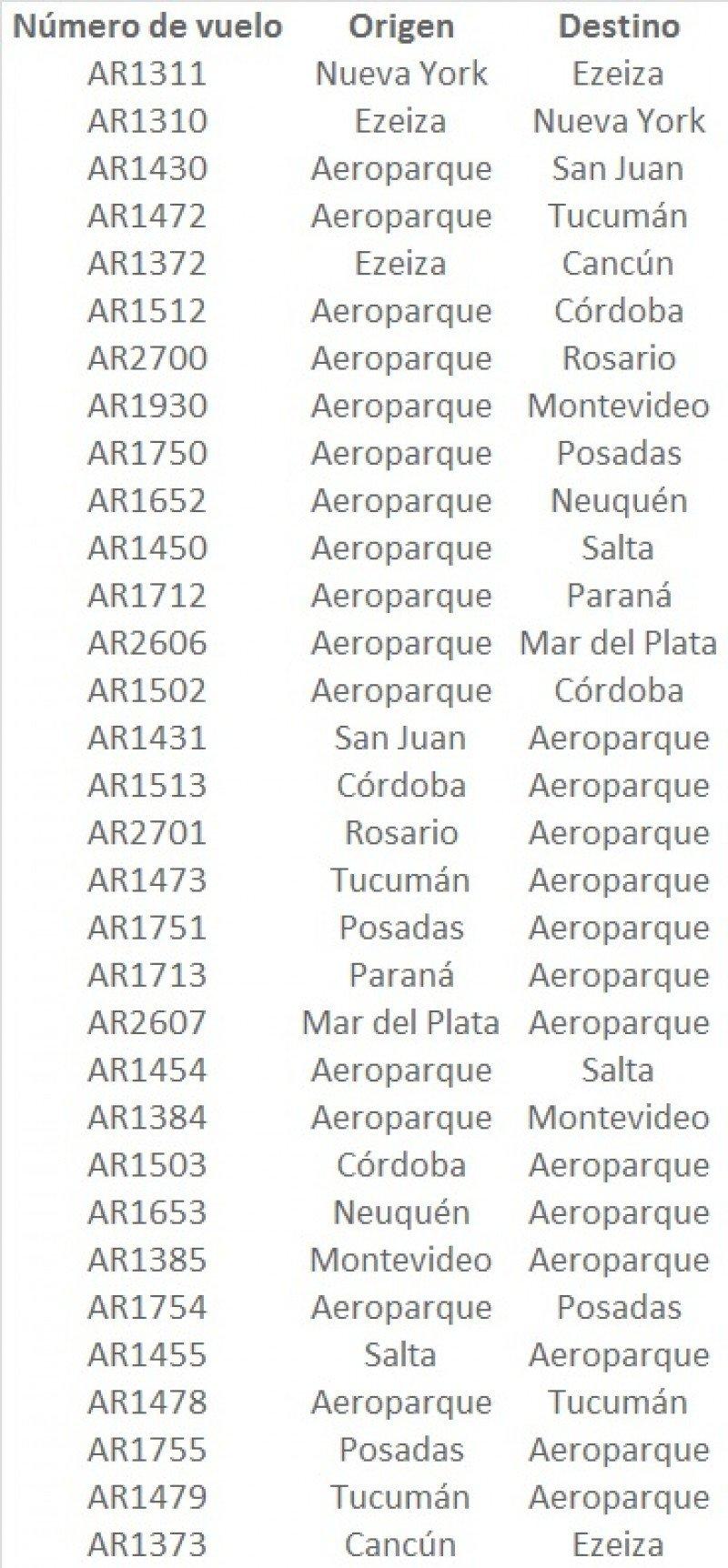 Sin paro pero con 32 vuelos cancelados en Aerolíneas Argentinas