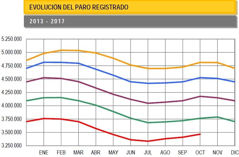El paro aumentó en 56.844 personas en octubre