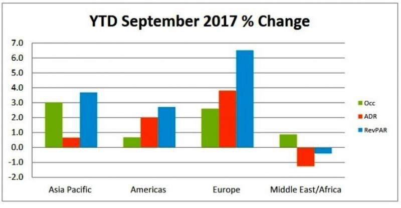 Europa y Asia-Pacífico despuntan por la subida del RevPar en septiembre