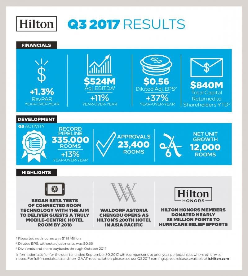Hilton destaca en su infografía los buenos resultados financieros y operacionales.