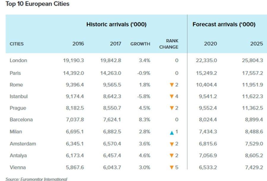 Las ciudades asiáticas conquistan el ranking de las más visitadas del mundo