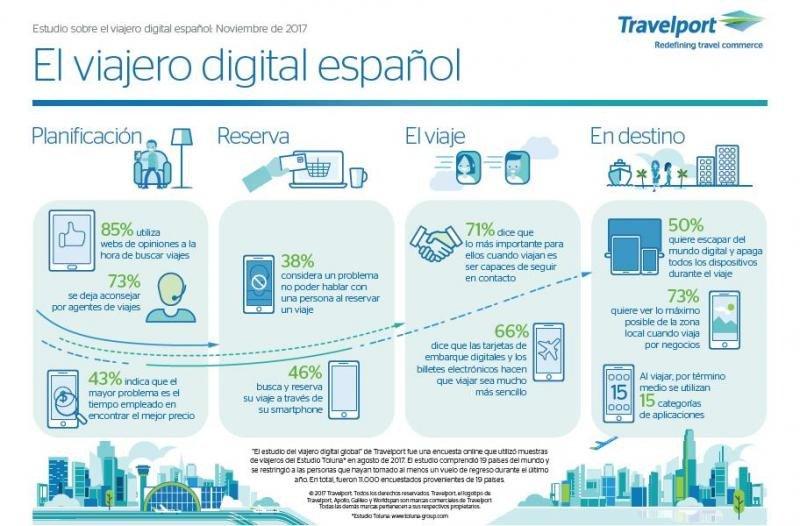 Infografía que refleja los principales indicadores que marcan el comportamiento del viajero digital español según la encuesta de Travelport.