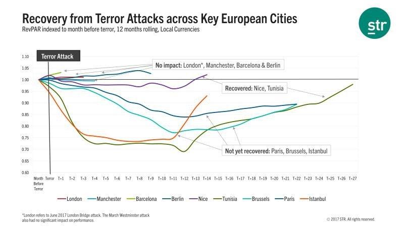 Efecto y recuperación de las capitales europeas frente al terrorismo
