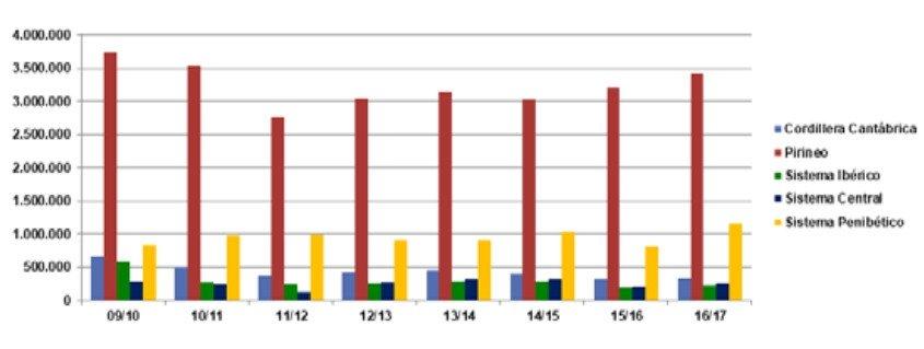 Evolución de los visitantes por cordilleras en la temporada 2016-2017.