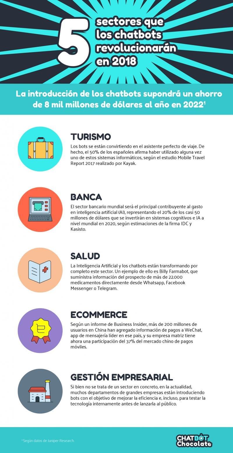 Infografía de Chatbot Chocolate de los cinco sectores en los que irrumpirán los chatbots el próximo año.