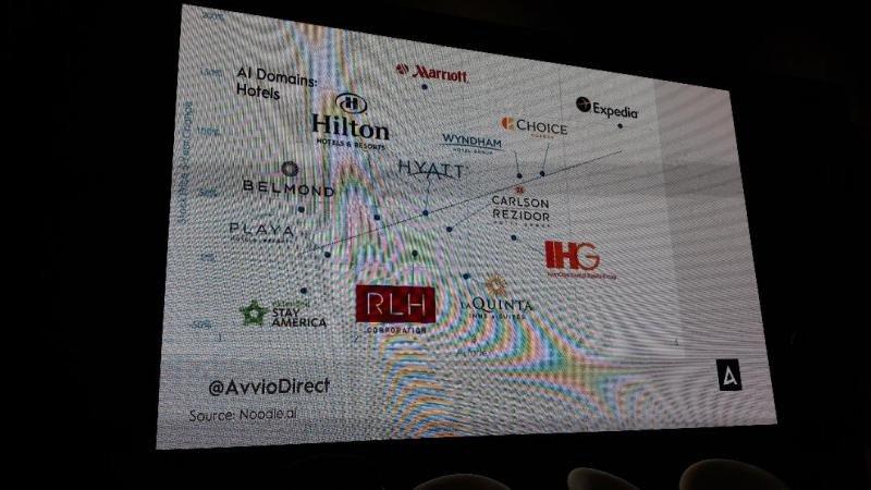 Gráfico de Avvio en el que se representa dónde se ubican las principales cadenas en este ámbito.