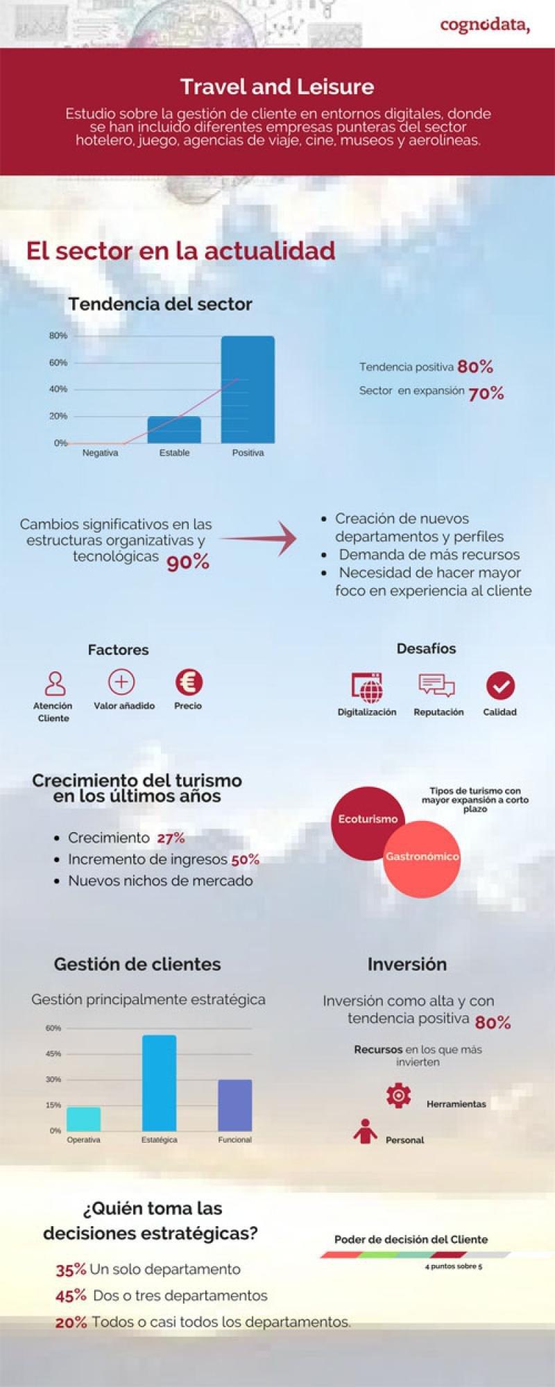Infografía de Cognodata que ilustra la situación actual del sector turístico en el proceso de digitalización.