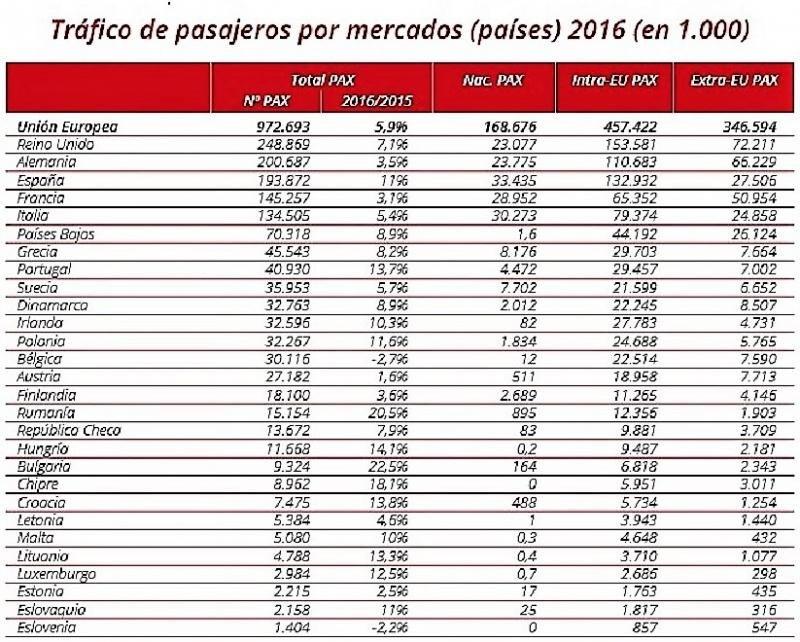 Aeropuertos españoles en el TOP 30 europeo por tráfico de pasajeros