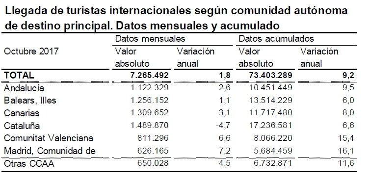 La llegada de turistas internacionales a Cataluña cae un 4,7% en octubre