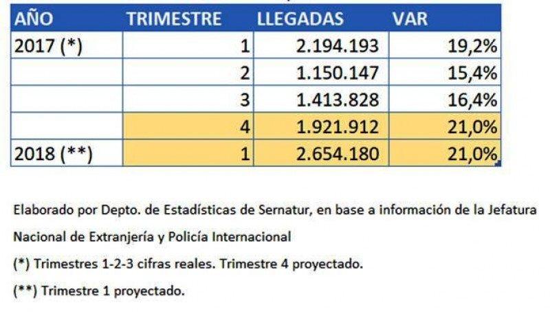 Arribos de extranjeros a Chile: Fuente: Sernatur