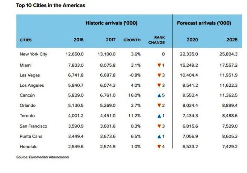 Punta Cana duplicaría sus visitas para 2020 hasta 7 millones de turistas