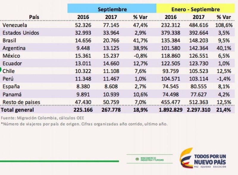 Arribos de turistas extranjeros a Colombia.