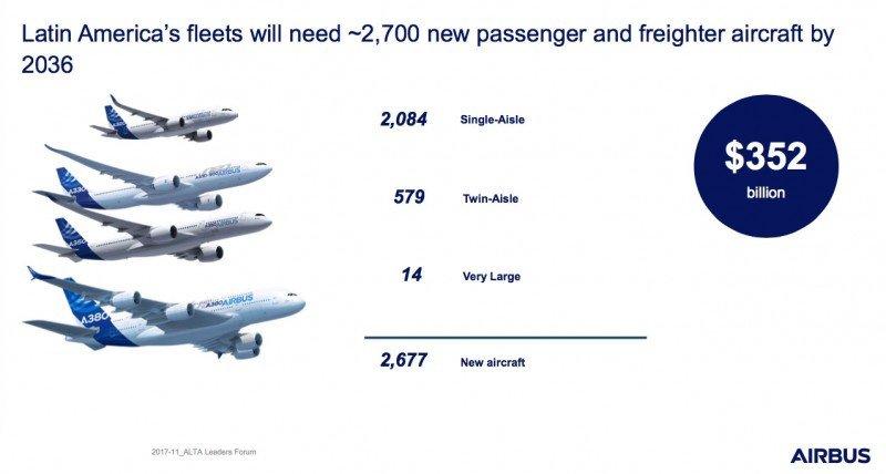 Demanda de aviones de Latinoamérica y Caribe para 2036 (Fuente: Airbus)