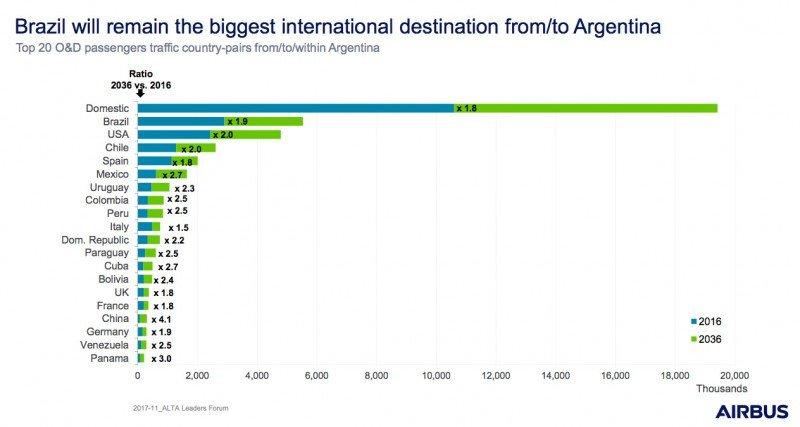 Brasil continuará siendo el país con más viajes desde y hacia Argentina.