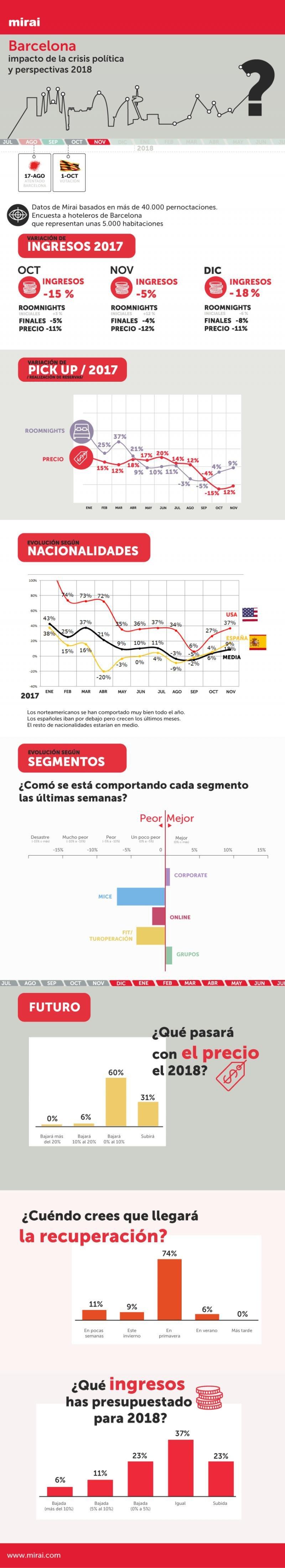 Infografía: así ha influido la crisis política en los hoteles de Barcelona