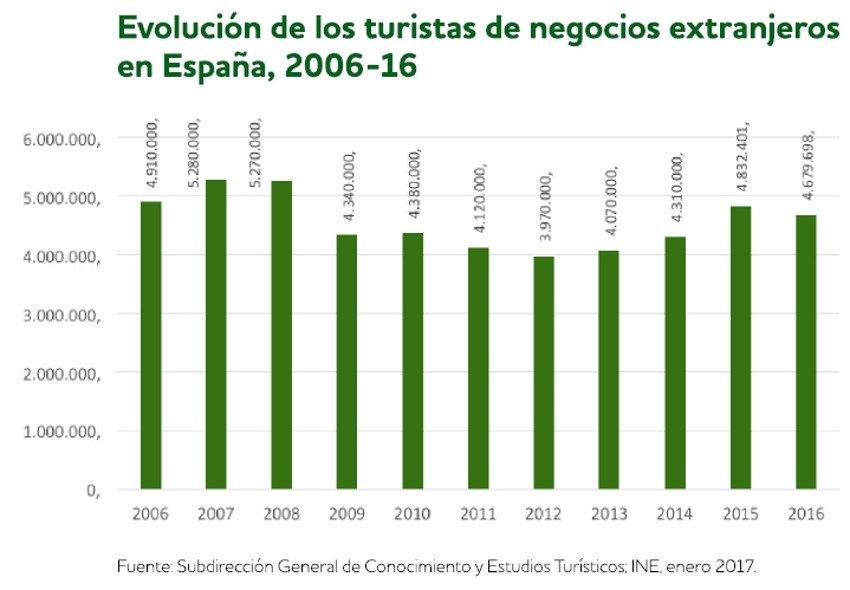 Los retos del turismo de negocios en España