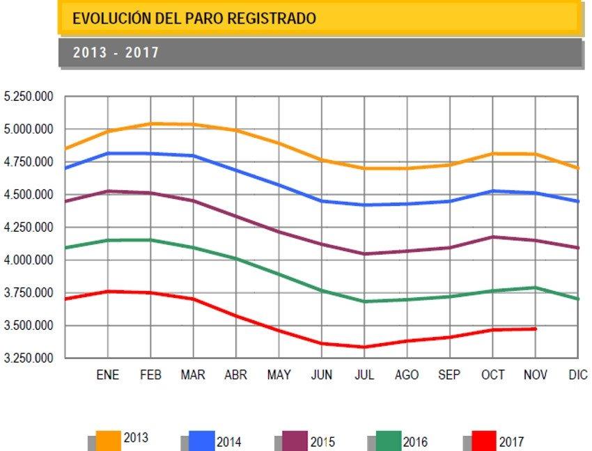 El paro registrado aumenta en 7.255 personas en noviembre