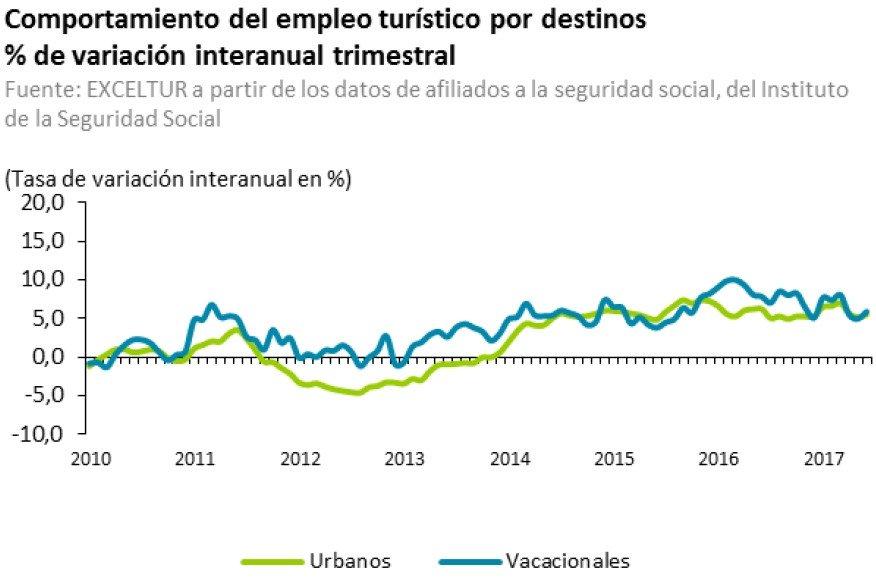 Exceltur afirma que la rentabilidad económica del sector está en máximos