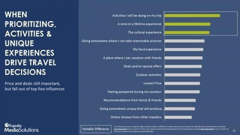 Tabla de las prioridades de los clientes a la hora de elegir destino, según el informe de Expedia Media Solutions.