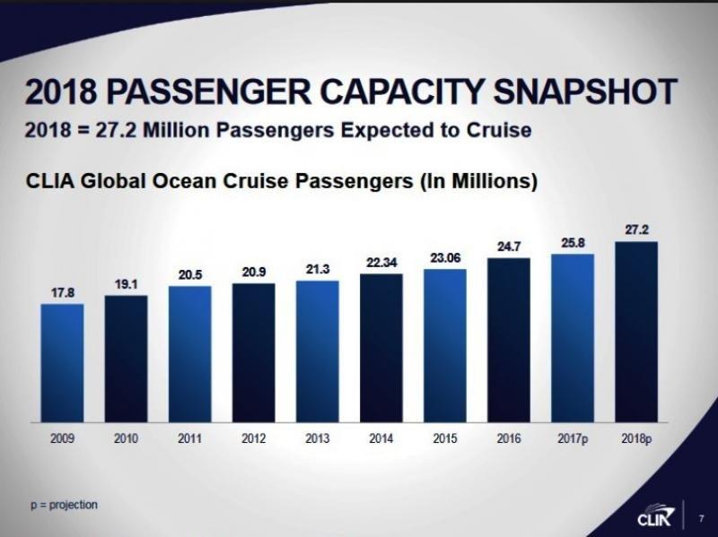 La industria de cruceros alcanzará los 27,2 millones de pasajeros en 2018