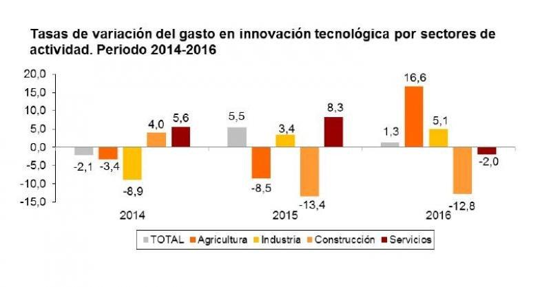 El sector servicios rompe la tendencia alcista de los dos últimos años en inversión en innovación. Fuente: INE.