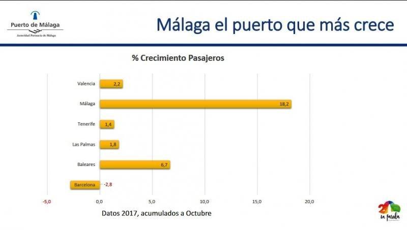 Málaga y Baleares, los puertos de cruceros que más crecen