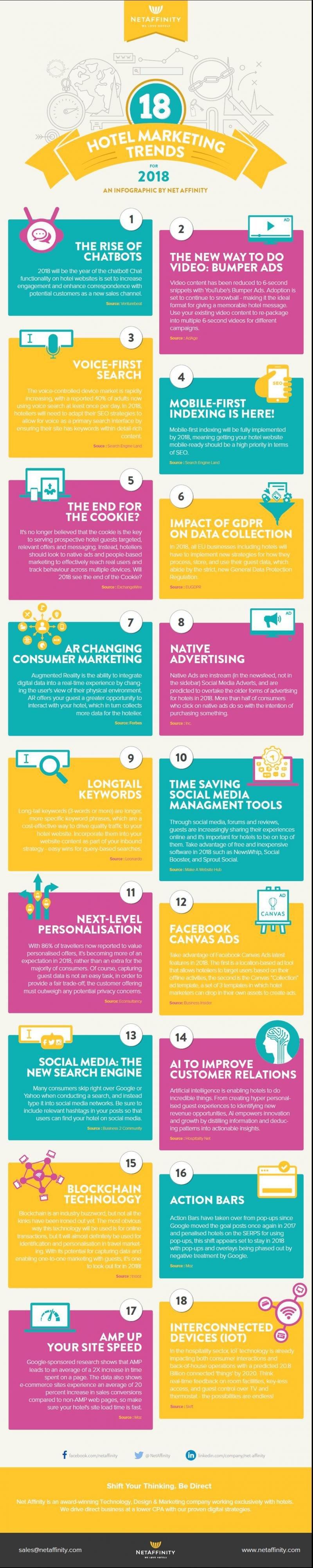 Marketing hotelero: 18 tendencias para 2018