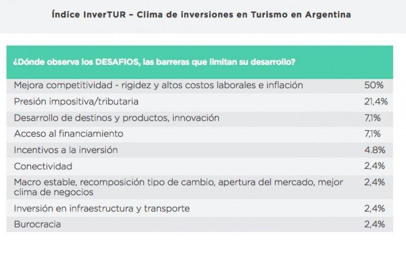 Costos laborales e inflación, desafíos a combatir para invertir en Argentina