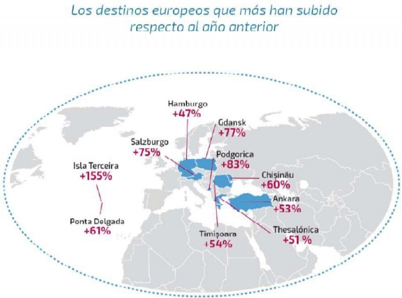 Los viajes de largo recorrido se imponen en las nuevas tendencias de europeos