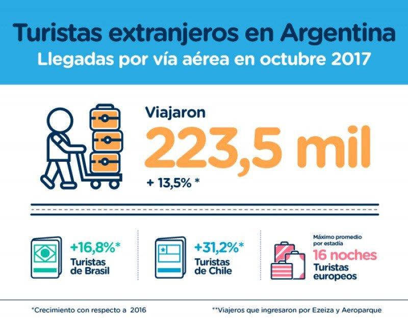 La salida de argentinos supera en 1,8 millones los arribos de extranjeros al país