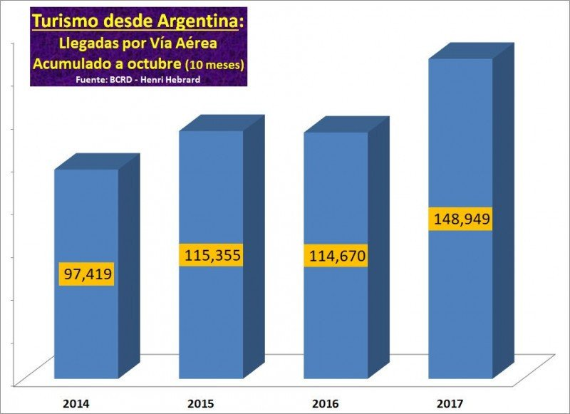 Crecimiento de argentinos a República Dominicana según datos del Banco Central. Gráfico: @hebrardh