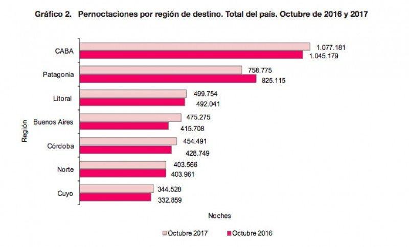 Argentina con récord de turistas y más de 40 millones de pernoctaciones