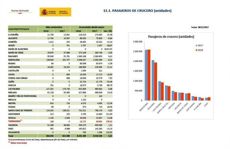 España supera los 8,5 M de cruceristas hasta noviembre, un 4,3% más