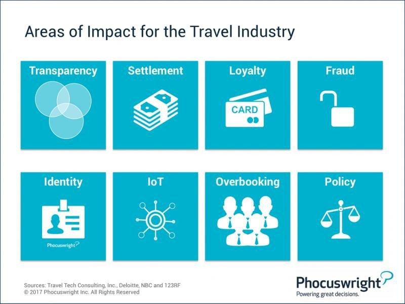Principales áreas del sector turístico en las que impactará el blockchain, según Phocuswright.