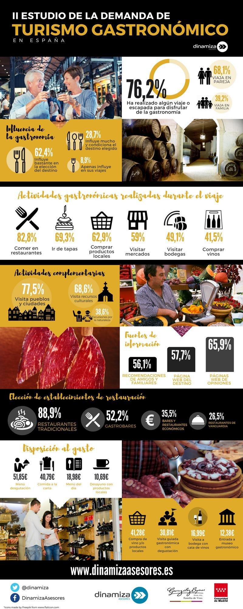 Los destinos favoritos de los españoles cuando se trata de comer bien